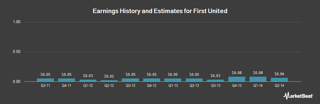 Earnings by Quarter for 1st United Bancorp Inc (Florida) (NASDAQ:FUBC)