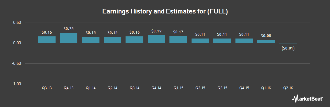 Earnings by Quarter for Full Circle Capital (NASDAQ:FULL)