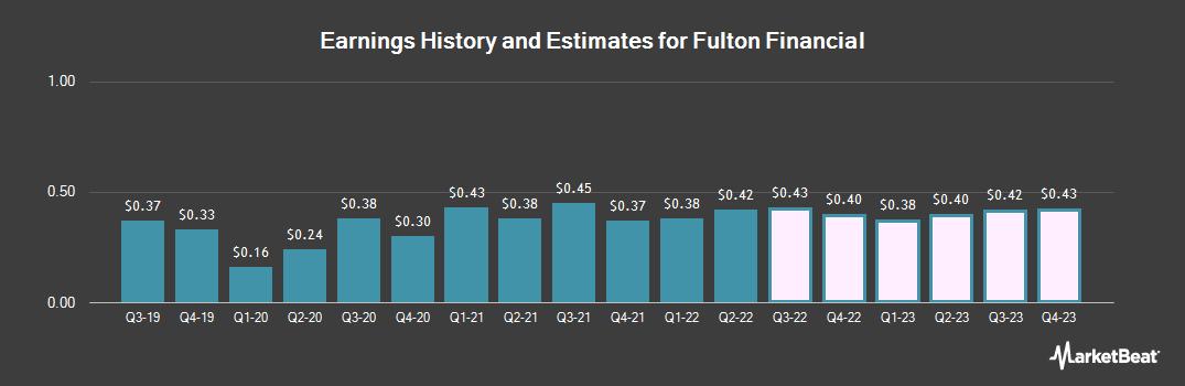 Earnings by Quarter for Fulton Financial Corp (NASDAQ:FULT)