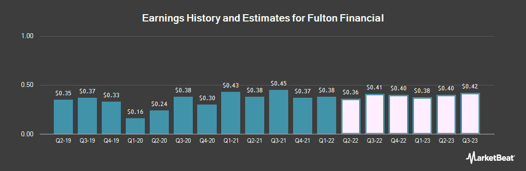 Earnings by Quarter for Fulton Financial Corporation (NASDAQ:FULT)