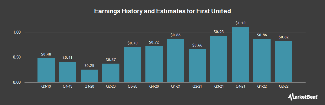 Earnings by Quarter for First United (NASDAQ:FUNC)