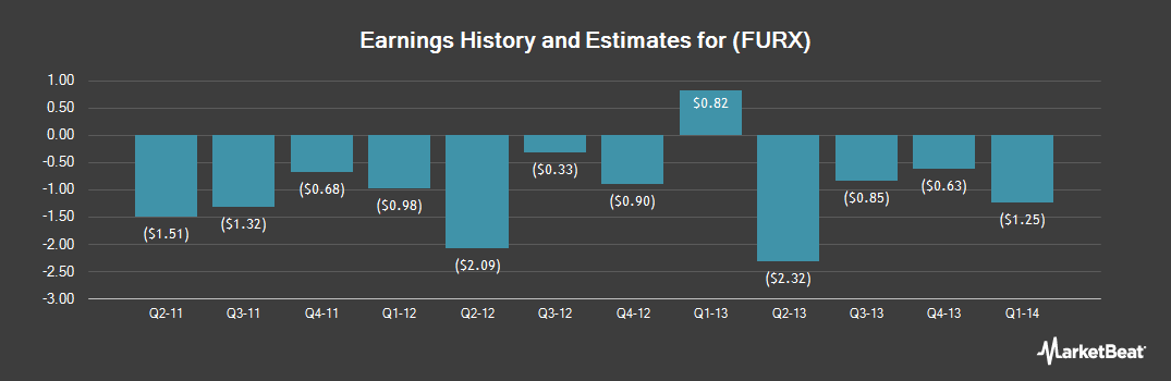 Earnings by Quarter for Furiex Pharmaceuticals (NASDAQ:FURX)