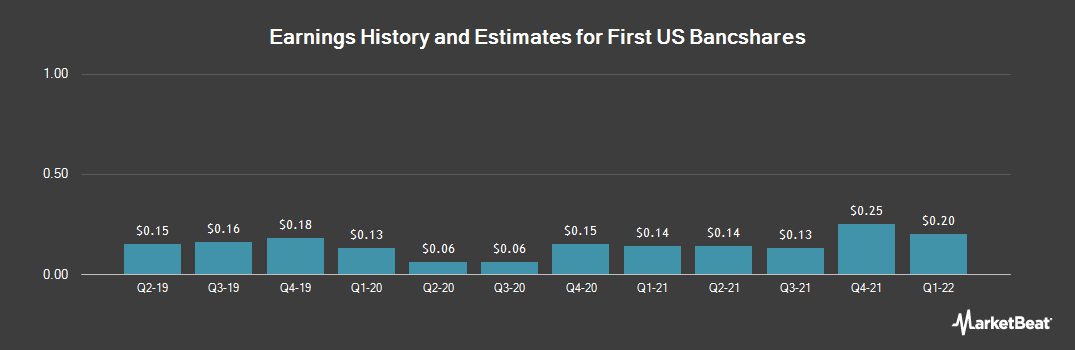 Earnings by Quarter for United Security Bancshares (NASDAQ:FUSB)