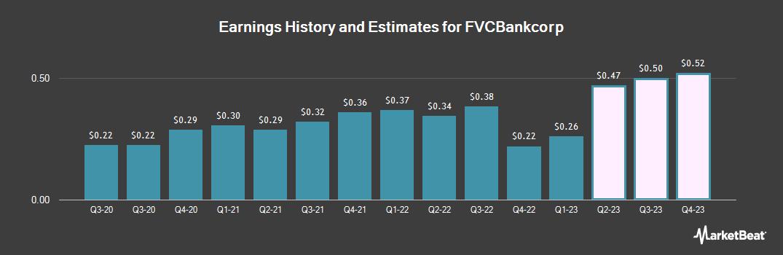 Earnings by Quarter for First Virginia Community Bank (NASDAQ:FVCB)