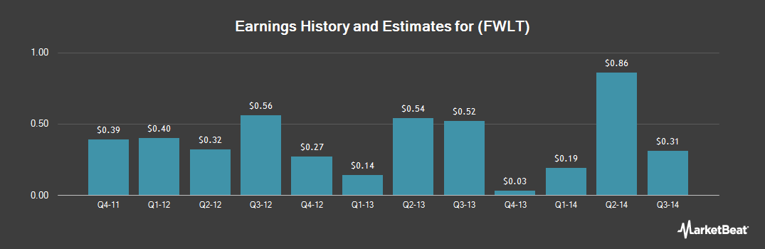 Earnings by Quarter for Foster Wheeler AG (NASDAQ:FWLT)