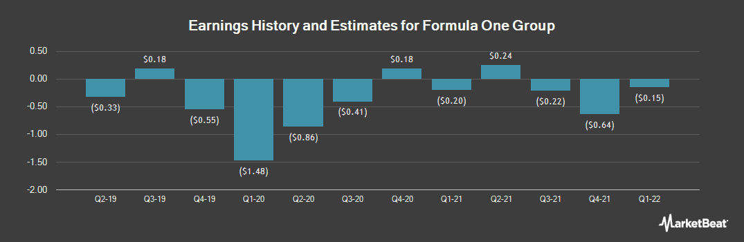 Earnings by Quarter for Liberty Media Formula One Series A (NASDAQ:FWONA)