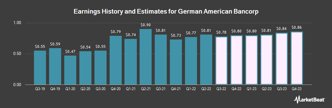 Earnings by Quarter for German American Bancorp. (NASDAQ:GABC)