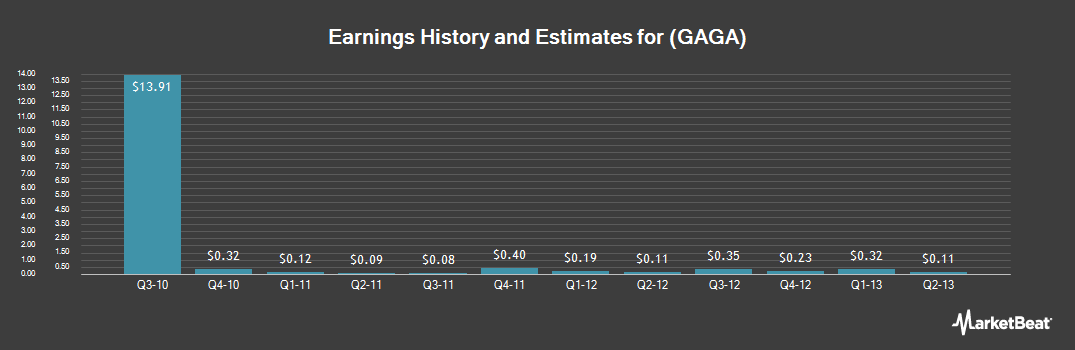 Earnings by Quarter for Le Gaga (NASDAQ:GAGA)