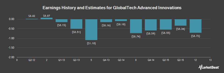 Earnings by Quarter for Global-Tech Advanced Innovations (NASDAQ:GAI)