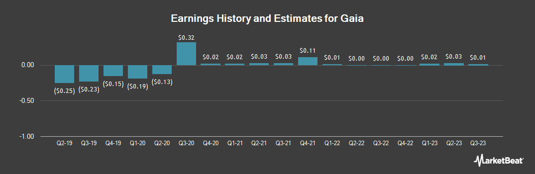 Earnings by Quarter for Gaia (NASDAQ:GAIA)
