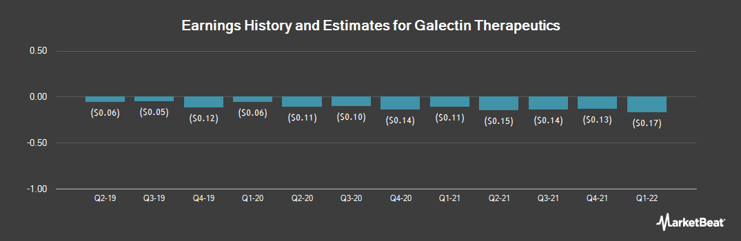 Earnings by Quarter for Galectin Therapeutics (NASDAQ:GALT)