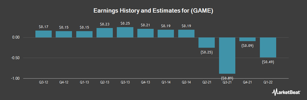 Earnings by Quarter for Shanda Games Limited (NASDAQ:GAME)
