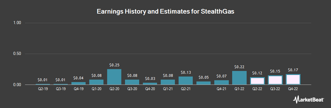 Earnings by Quarter for StealthGas (NASDAQ:GASS)