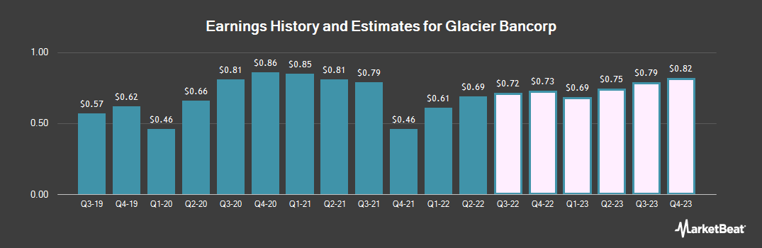 Earnings by Quarter for Glacier Bancorp (NASDAQ:GBCI)