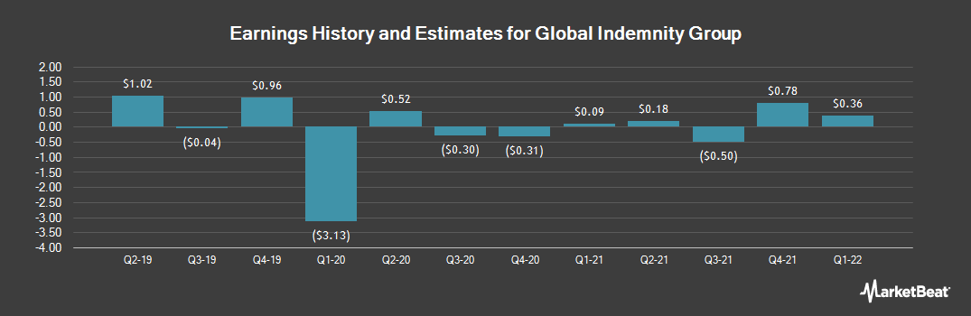 Earnings by Quarter for Global Indemnity PLC (NASDAQ:GBLI)
