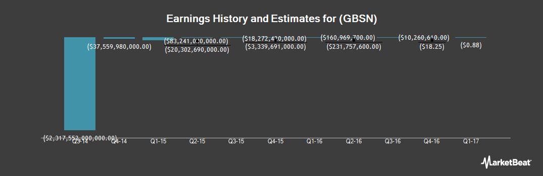 Earnings by Quarter for Great Basin Scientific (NASDAQ:GBSN)