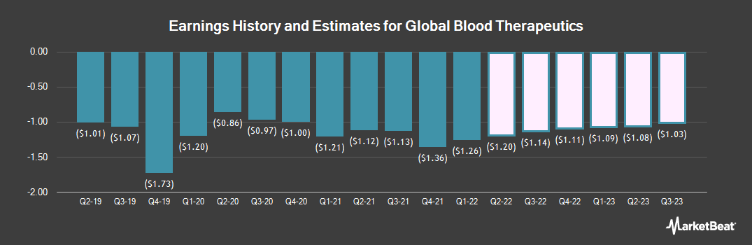 Earnings by Quarter for Global Blood Therapeutics (NASDAQ:GBT)
