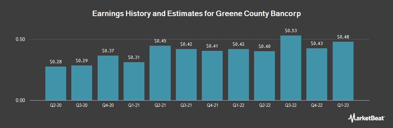 Earnings by Quarter for Greene County Bancorp (NASDAQ:GCBC)