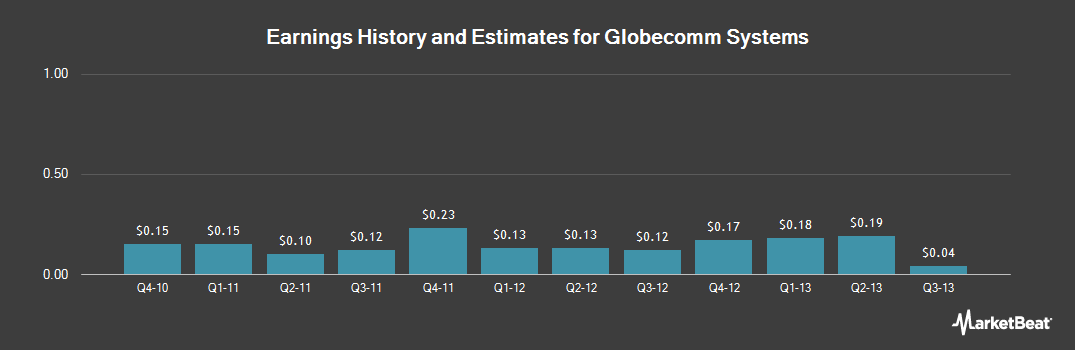 Earnings by Quarter for Globecomm Systems (NASDAQ:GCOM)