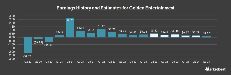 Earnings by Quarter for Golden Entertainment (NASDAQ:GDEN)