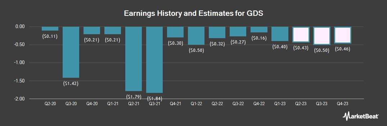 Earnings by Quarter for GDS (NASDAQ:GDS)