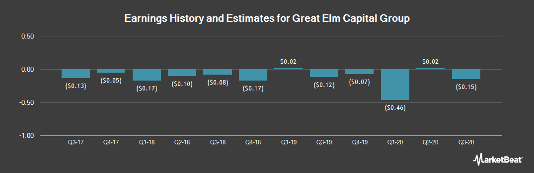 Earnings by Quarter for Great Elm Capital Group (NASDAQ:GEC)