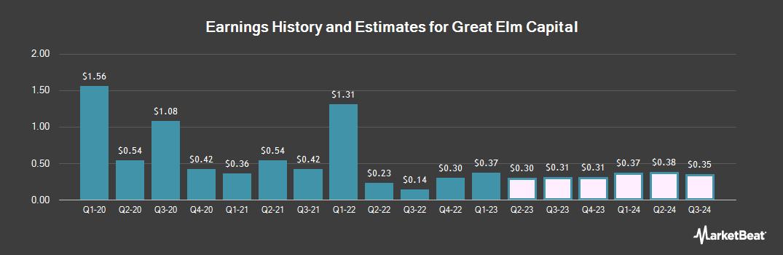 Earnings by Quarter for Great Elm Capital (NASDAQ:GECC)
