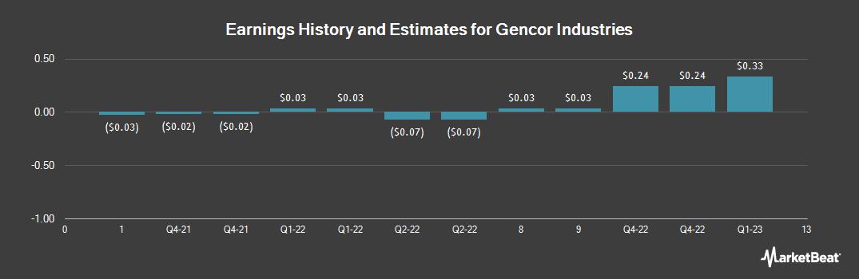 Earnings by Quarter for Gencor Industries, Inc. (DE) (NASDAQ:GENC)
