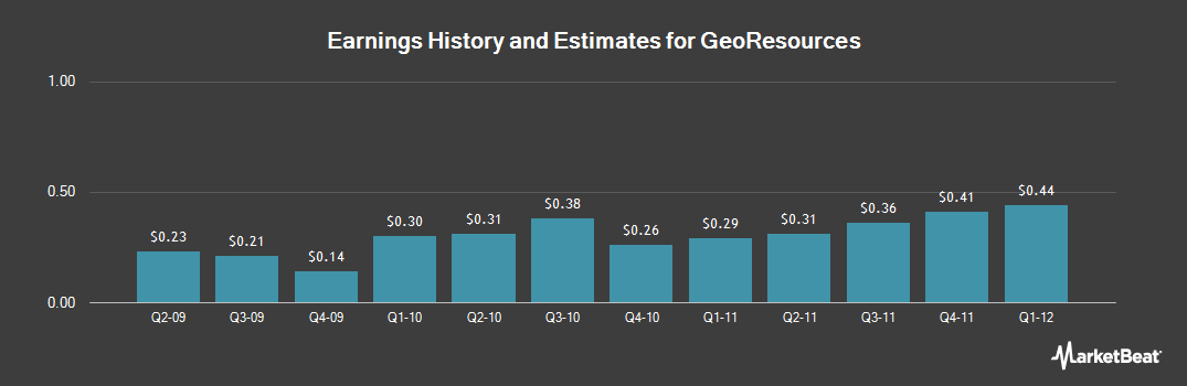 Earnings by Quarter for GeoResources (NASDAQ:GEOI)