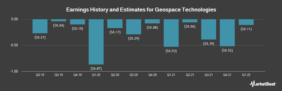 Earnings by Quarter for Geospace Technologies (NASDAQ:GEOS)