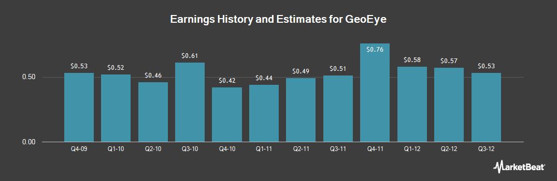 Earnings by Quarter for GeoEye (NASDAQ:GEOY)