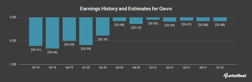 Earnings by Quarter for Gevo (NASDAQ:GEVO)