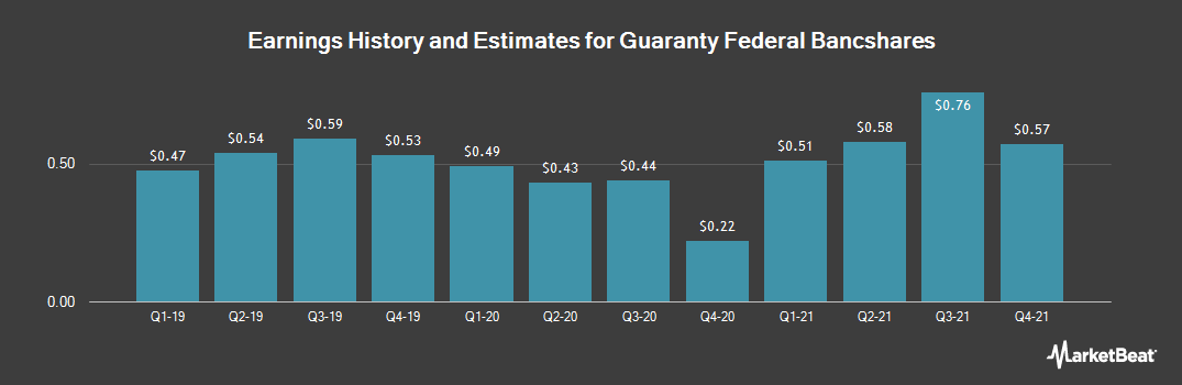 Earnings by Quarter for Guaranty Federal Bancshares (NASDAQ:GFED)