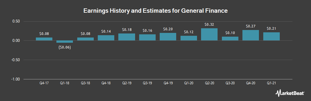 Earnings by Quarter for General Finance (NASDAQ:GFN)
