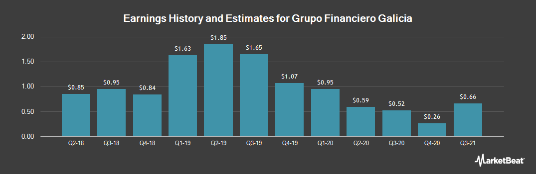 Earnings by Quarter for Grupo Financiero Galicia S.A. (NASDAQ:GGAL)