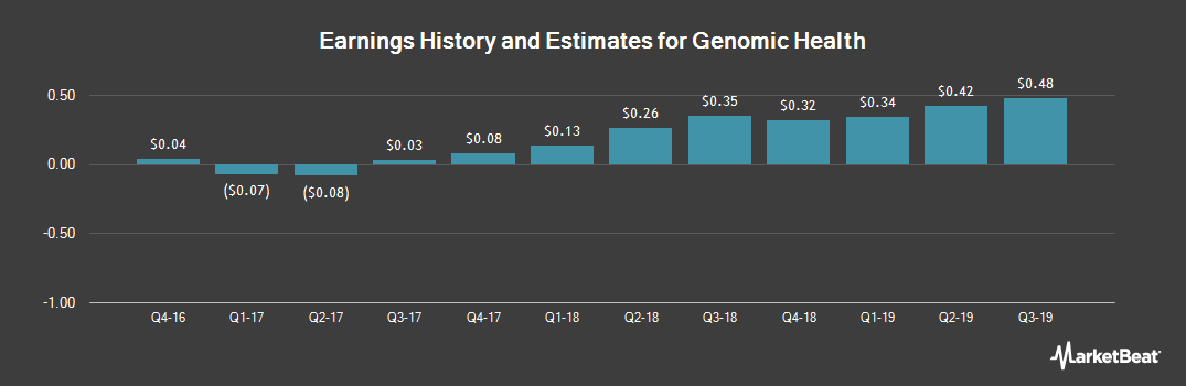 Earnings by Quarter for Genomic Health (NASDAQ:GHDX)