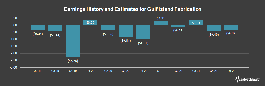Earnings by Quarter for Gulf Island Fabrication (NASDAQ:GIFI)