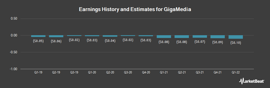 Earnings by Quarter for GigaMedia (NASDAQ:GIGM)