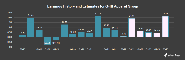 Earnings by Quarter for G-III Apparel Group, LTD. (NASDAQ:GIII)