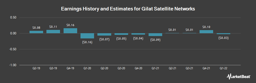 Earnings by Quarter for Gilat Satellite Networks (NASDAQ:GILT)