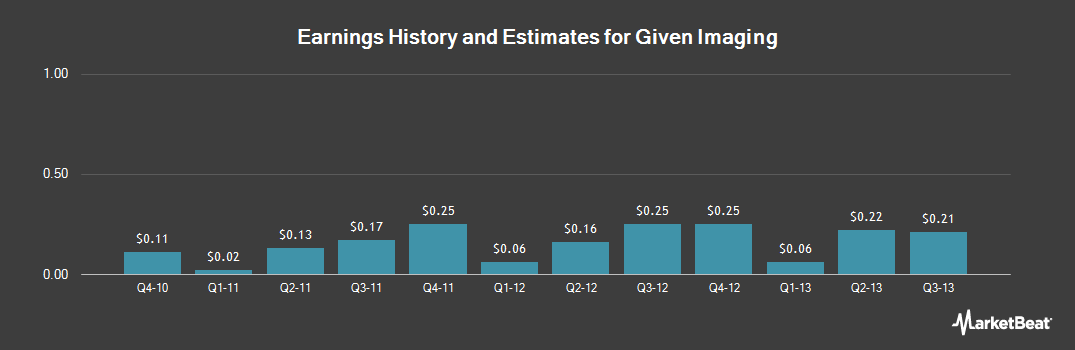 Earnings by Quarter for Given Imaging (NASDAQ:GIVN)