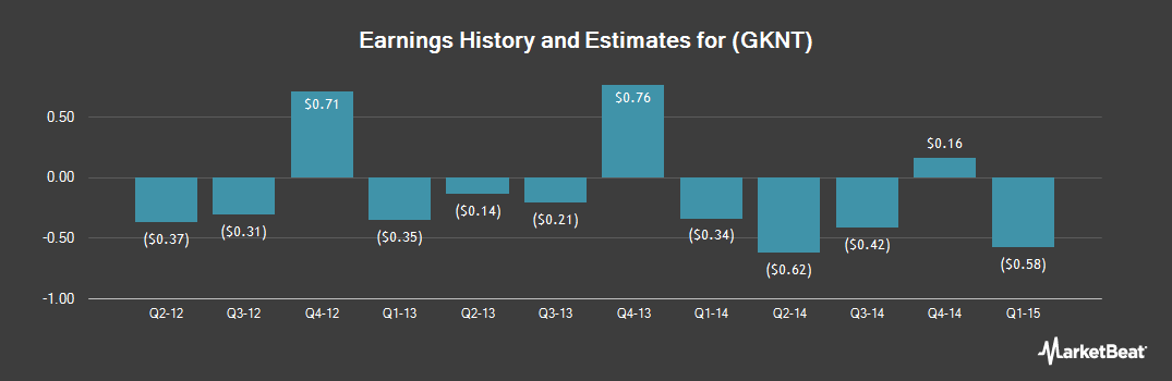 Earnings by Quarter for Geeknet (NASDAQ:GKNT)