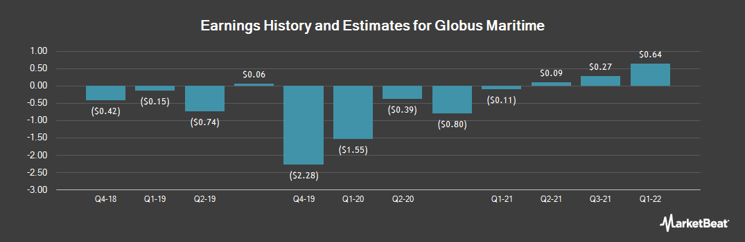 Earnings by Quarter for Globus Maritime Limited (NASDAQ:GLBS)