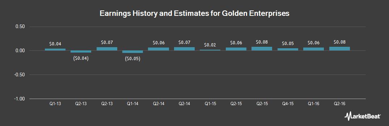 Earnings by Quarter for Golden Enterprises (NASDAQ:GLDC)