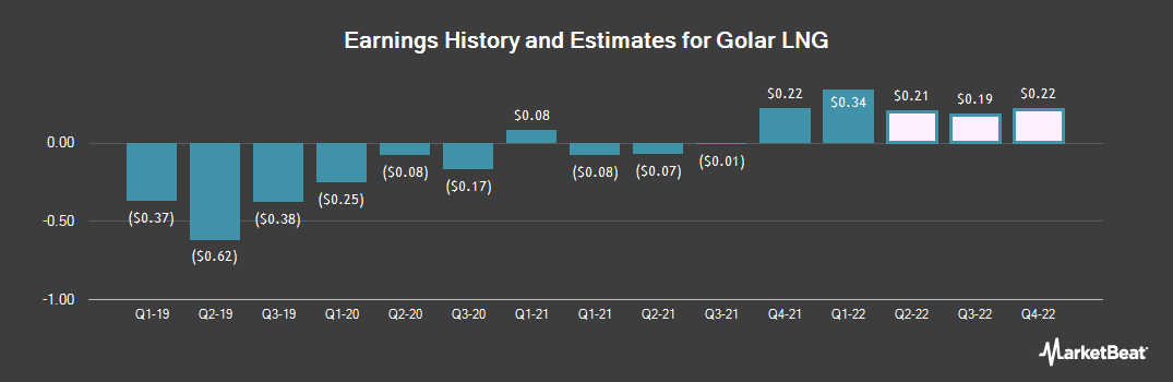 Earnings by Quarter for Golar LNG Limited (NASDAQ:GLNG)