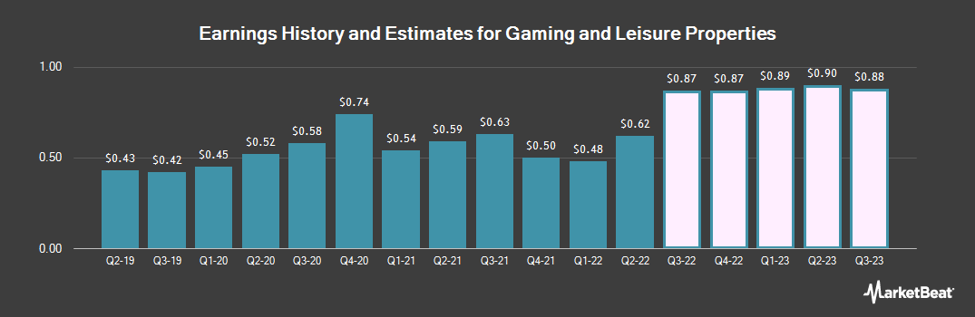 Earnings by Quarter for Gaming and Leisure Properties (NASDAQ:GLPI)