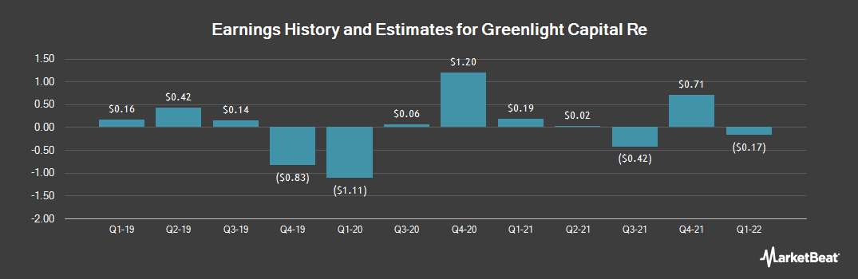 Earnings by Quarter for Greenlight Reinsurance (NASDAQ:GLRE)