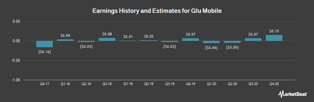 Earnings by Quarter for Glu Mobile (NASDAQ:GLUU)