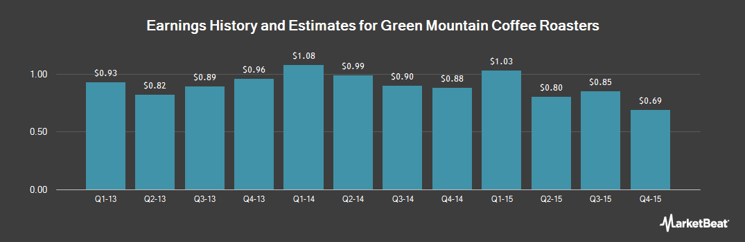 Earnings by Quarter for Keurig Green Mountain (NASDAQ:GMCR)