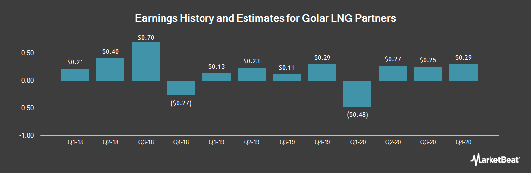 Earnings by Quarter for Golar LNG Partners LP (NASDAQ:GMLP)